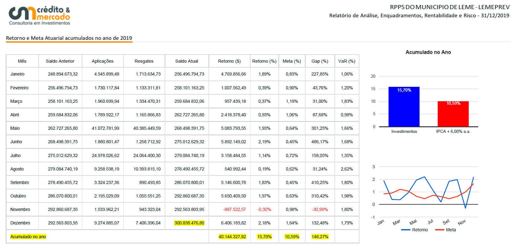 tabela de investimentos lemeprev